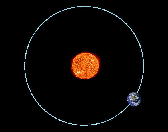 The Shape of Earth's Orbit around Sun - Pics about space