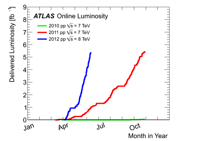 ATLAS cumulative data