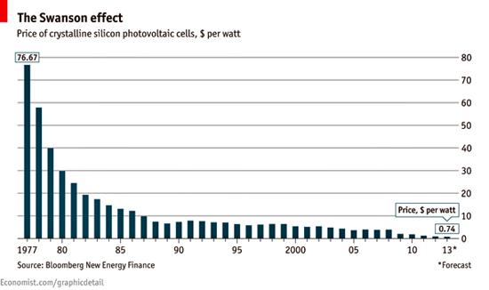 solar-graph-economist