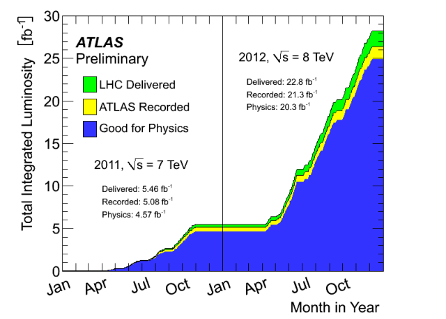 ATLAS int lum 2011-12