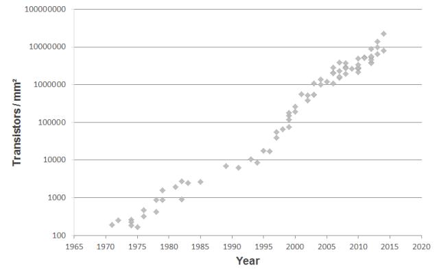 Moore's Law transistors per area