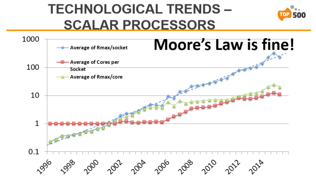 TOP500-SC15-Tech-Trends-Scalar-Processors-Moores-Law-is-fine