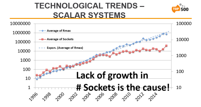 TOP500-SC15-Tech-Trends-Scalar-Systems